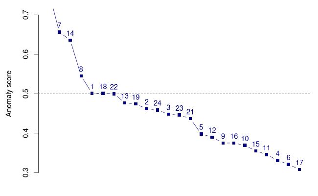 Org_manuscript/figures/anomaly_plot.png