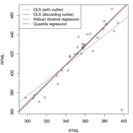 Org_manuscript/figures/quantile-regression.png