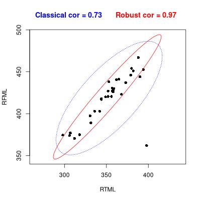 Org_manuscript/figures/robust-correlation.png