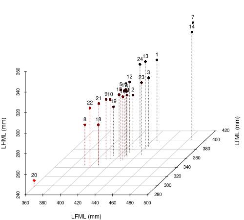 Org_manuscript/figures/plot3D-sayala.png