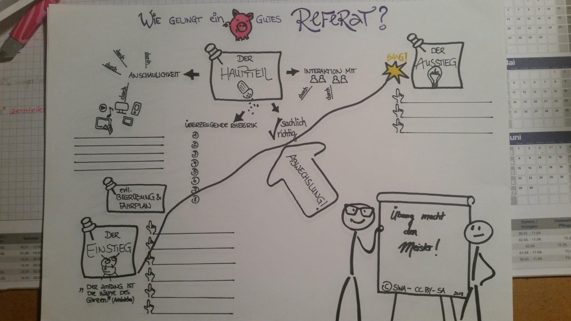 Sketchnote von der Twitterteilnehmerin Manuela SWA unter dem Nutzernamen @m4nUE_212 mit dem Hashtag #BayernEdu zum Thema: Wie gelingt ein gutes Referat?