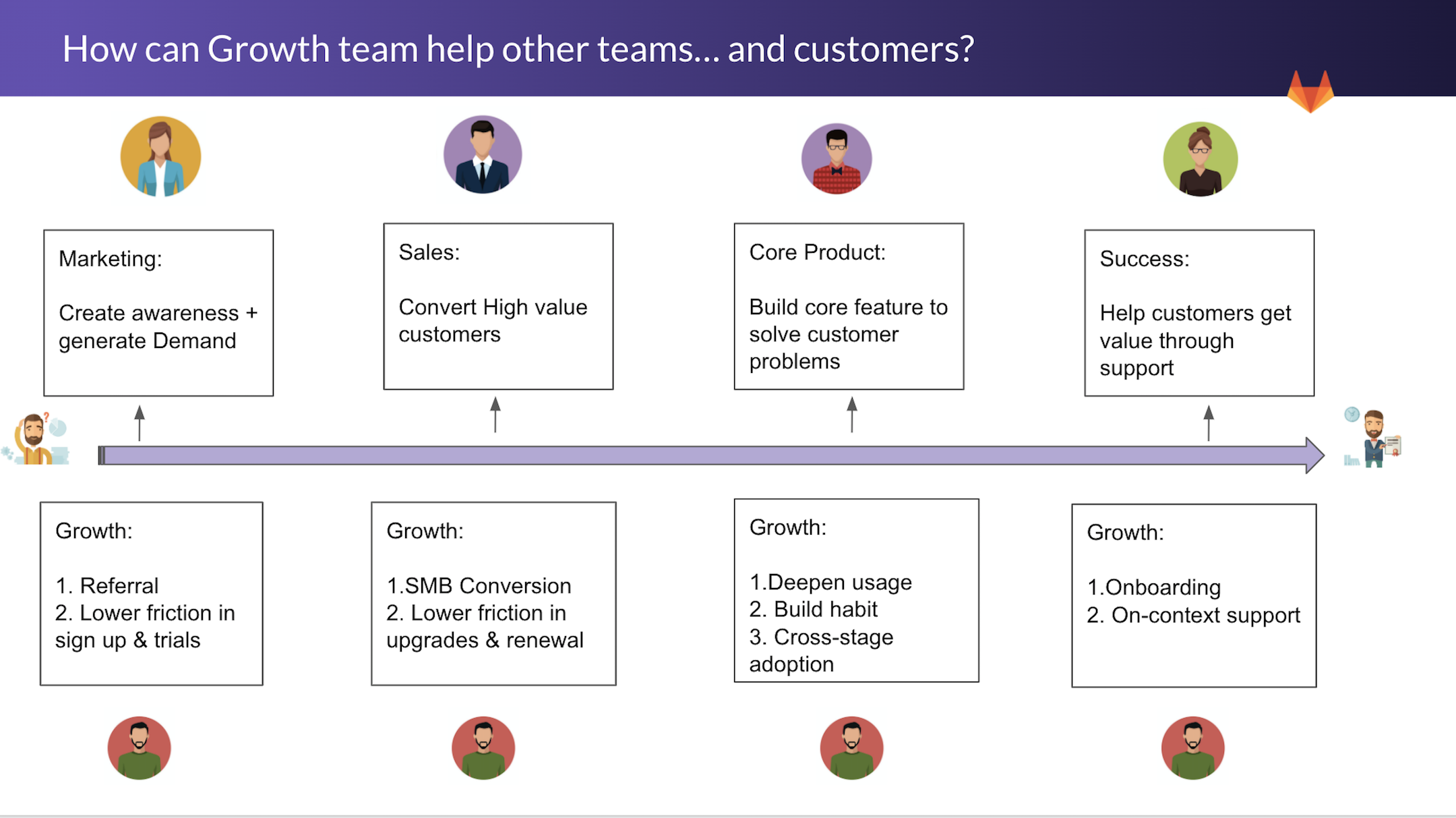 growth team helps