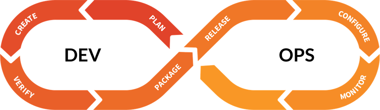 source/images/blogimages/how-ux-research-impacts-product-decisions/devops-loop.png