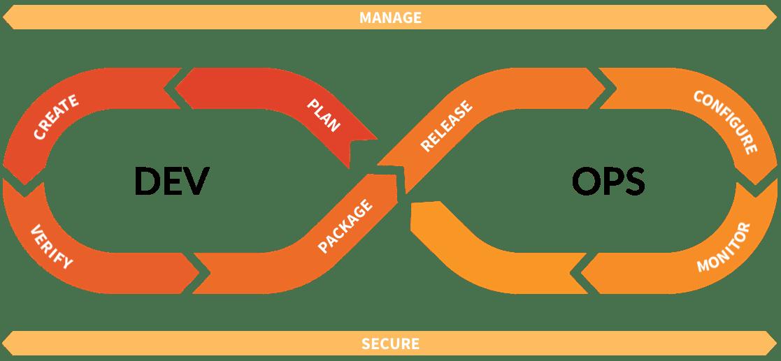 source/handbook/product/categories/devops-loop-and-spans.png