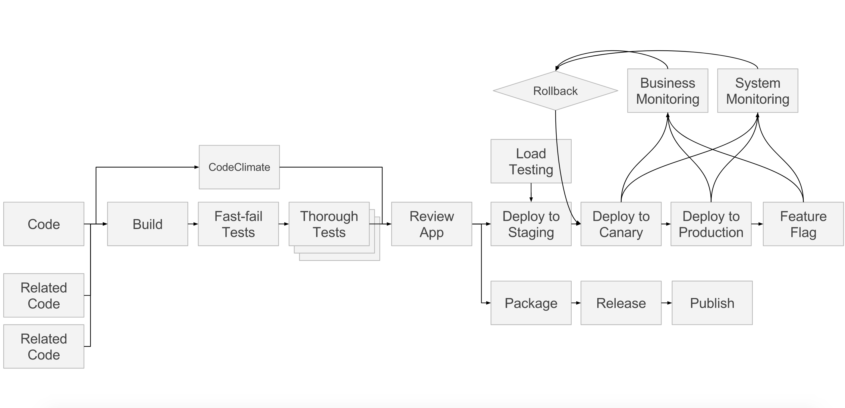 source/images/blogimages/devops-strategy-example-pipeline.png