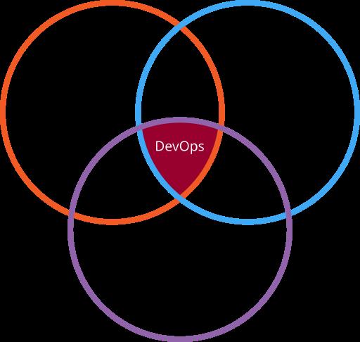 source/images/blogimages/devops-strategy-venn-diagram.png