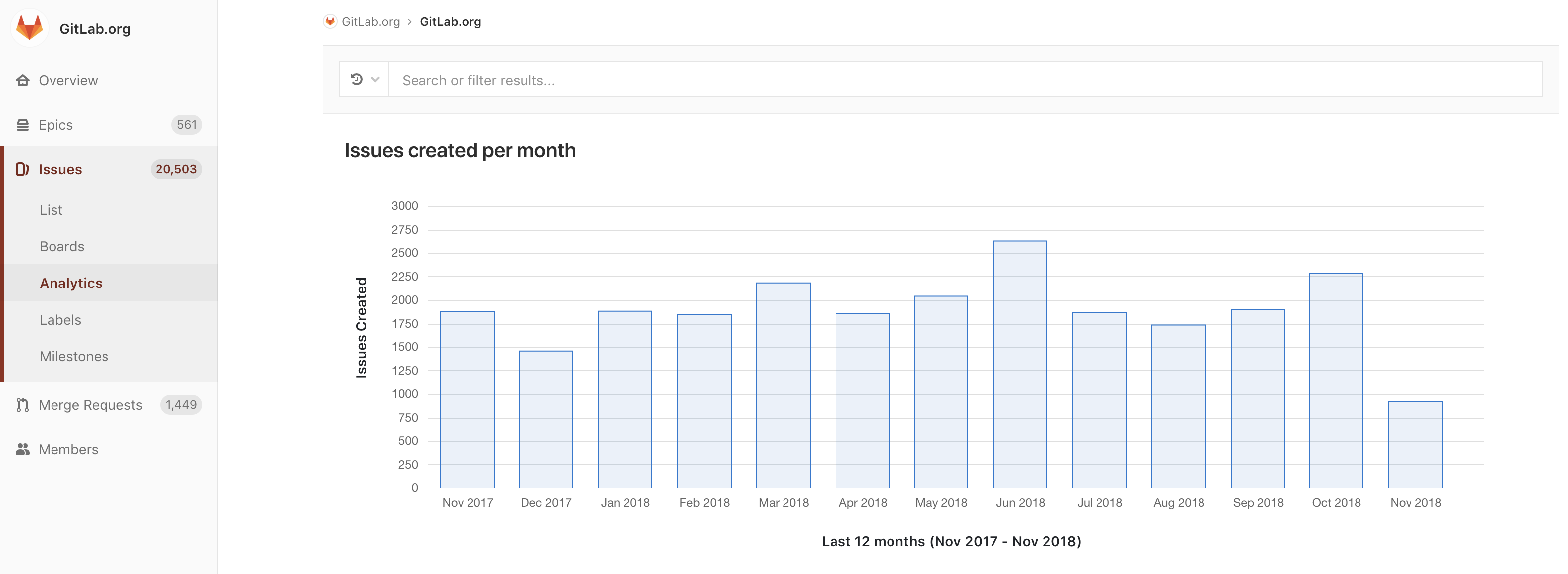 source/images/feature_page/screenshots/issue-analytics.png