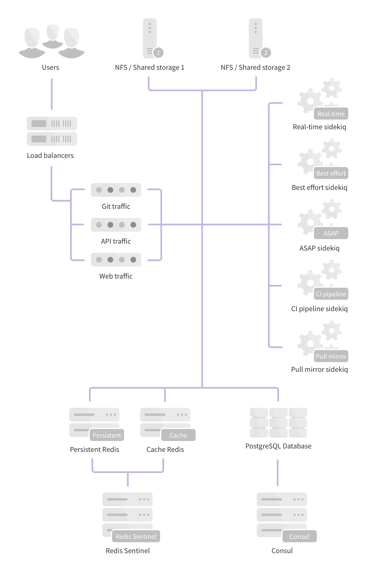 doc/administration/img/high_availability/fully-distributed.png