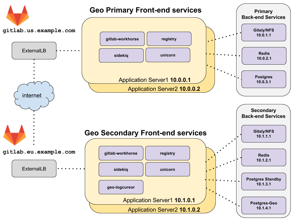 doc/administration/img/high_availability/geo-ha-diagram.png