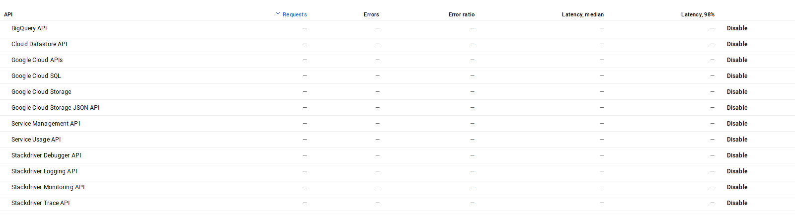 doc/topics/autodevops/img/guide_gke_apis_before.png