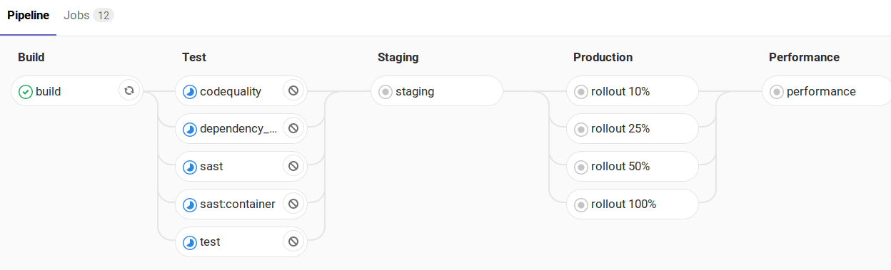 doc/topics/autodevops/img/rollout_staging_enabled.png