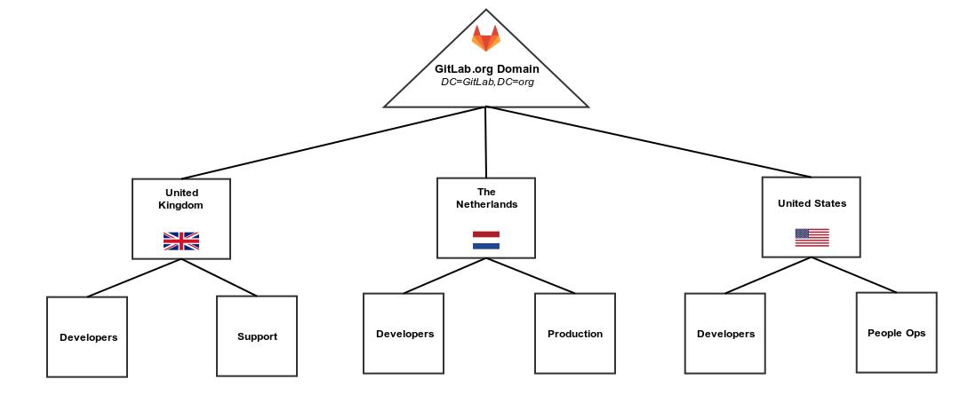 doc/articles/how_to_configure_ldap_gitlab_ce/img/gitlab_ou.png