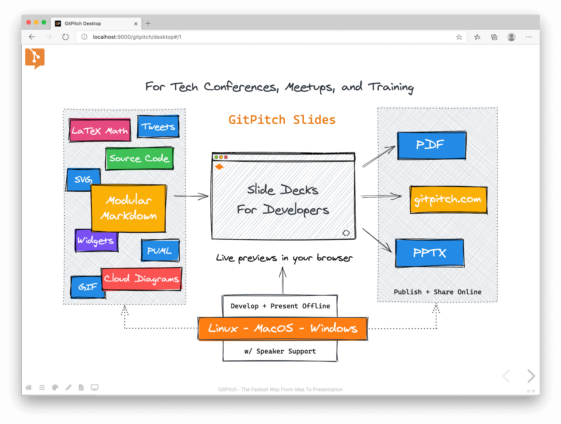 assets/changelog/gitpitch-desktop-whiteboard.png