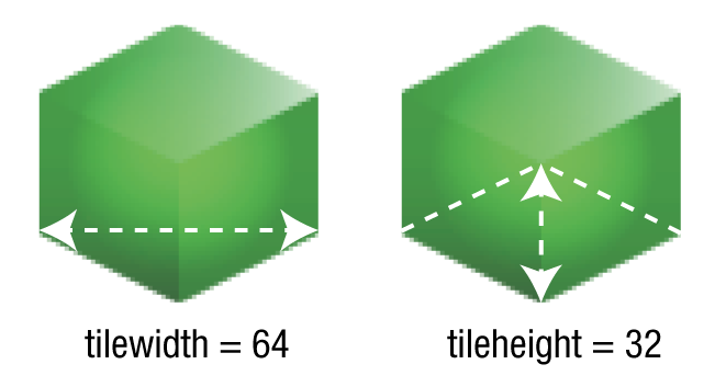 The tilewidth and tileheight property values
