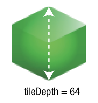 The tileDepth property describes the total height of the isometric sprite