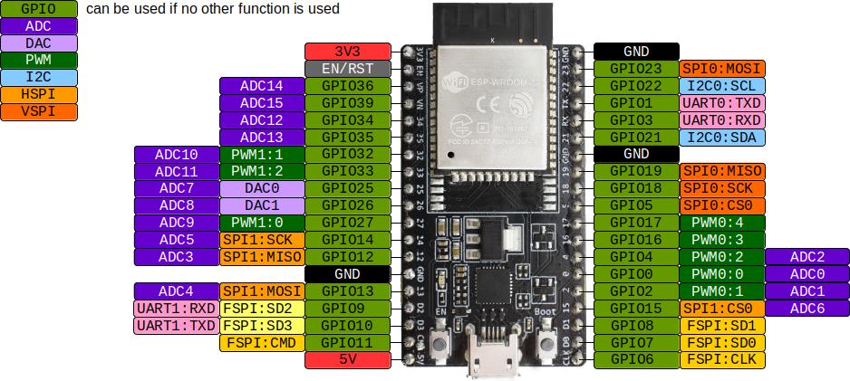 ESP32-WROOM-32_pinouts.png?inline=false