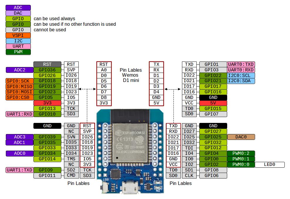 MH-ET_LIVE_D1_mini_ESP32_pinout.png?inline=false