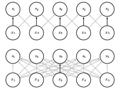Parameter sharing