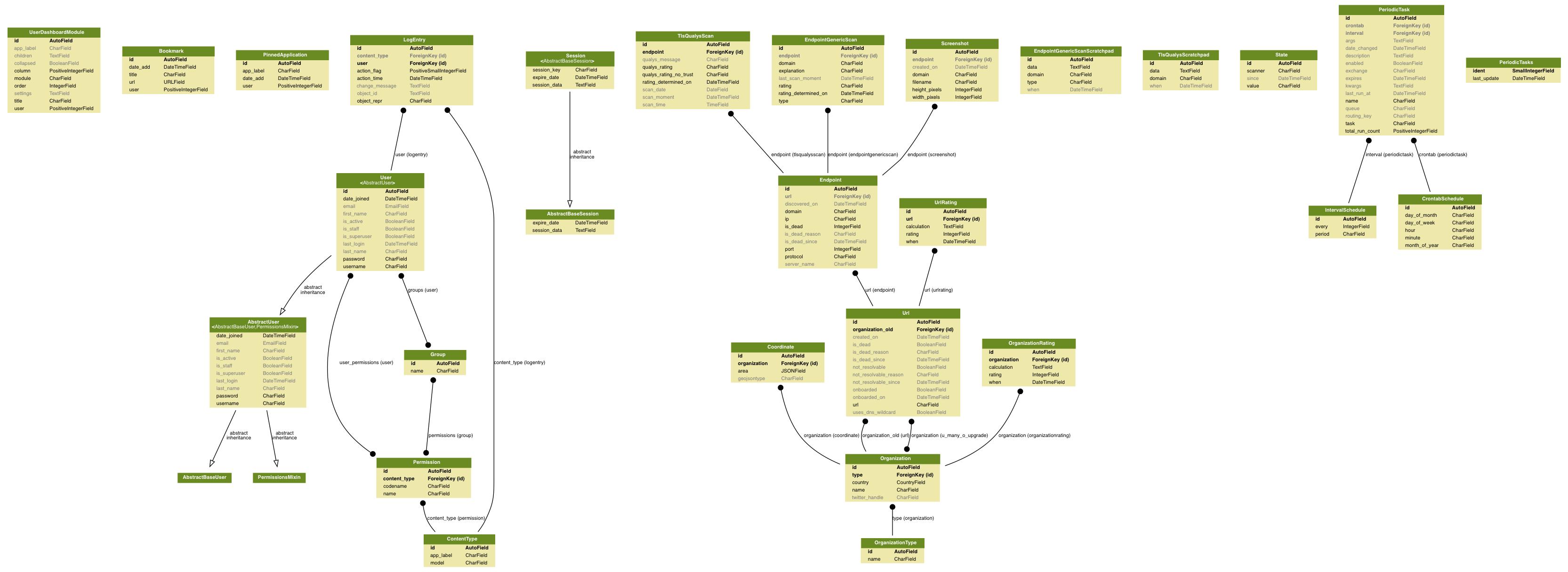 docs/failmap_models.png