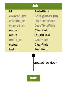 docs/source/topics/development/data_model/app_models.png
