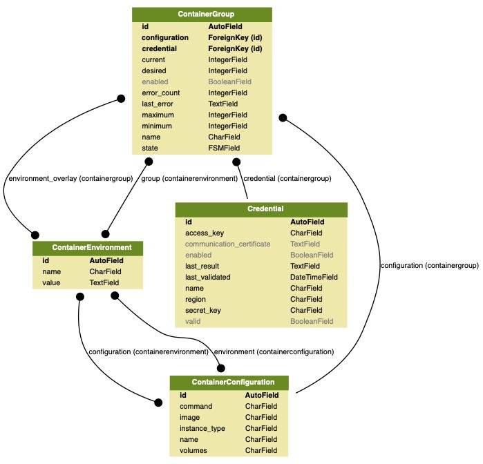 docs/source/topics/development/data_model/hypersh_models.png