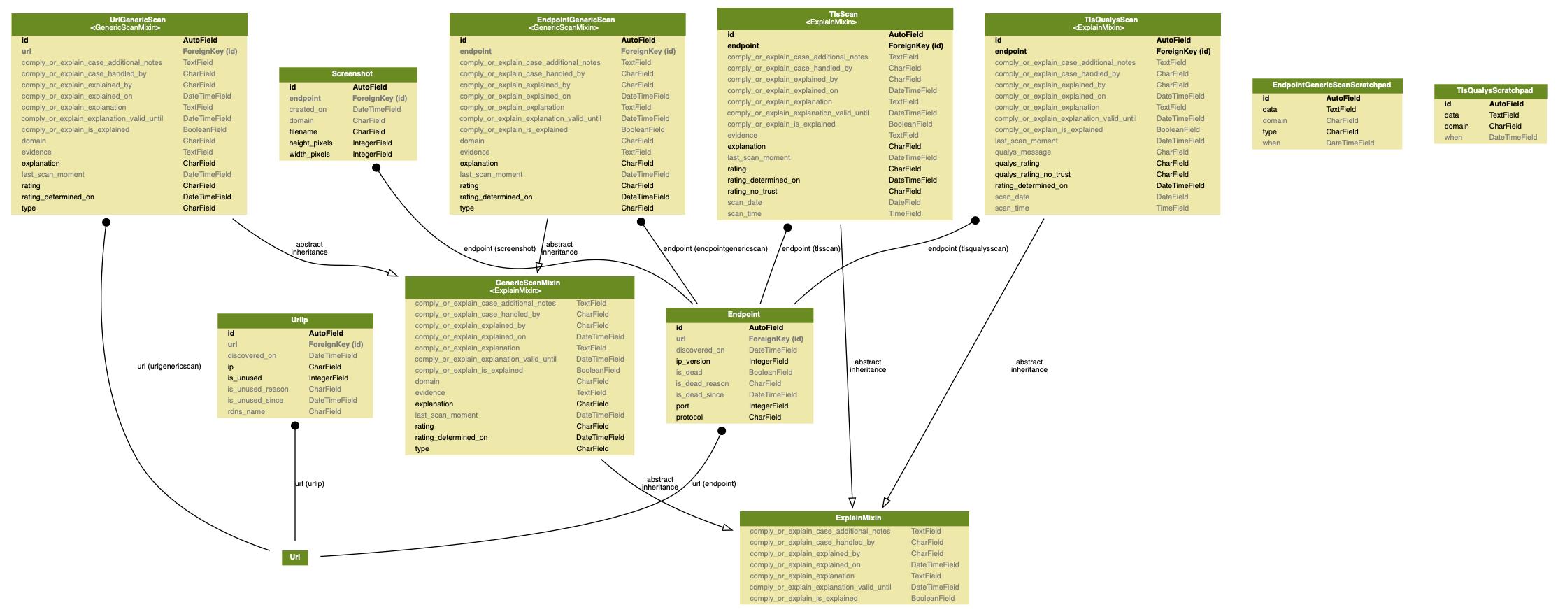 docs/source/topics/development/data_model/scanners_models.png