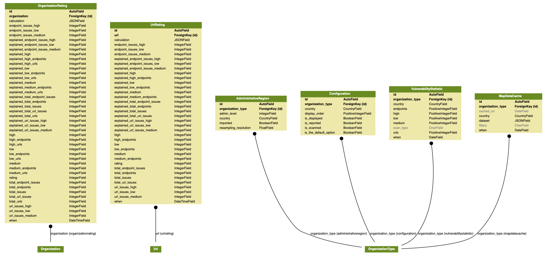 docs/source/topics/development/data_model/map_models.png