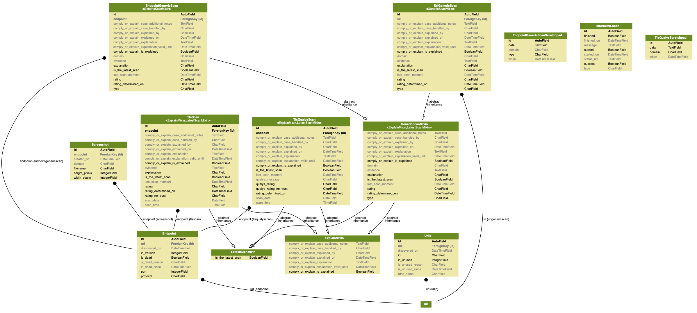 docs/source/topics/development/data_model/scanners_models.png