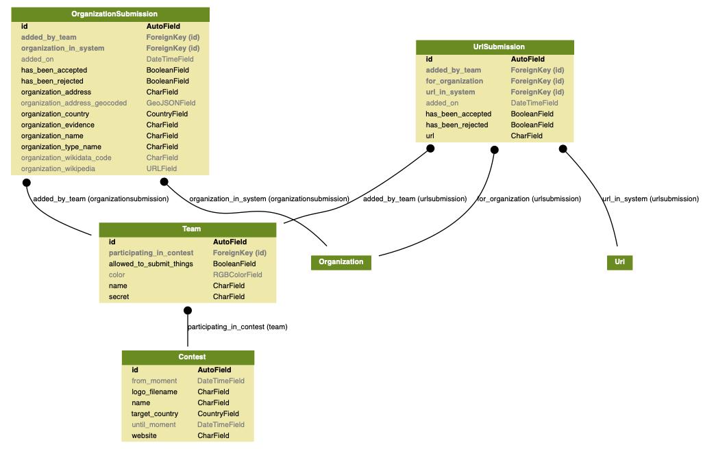 docs/source/topics/development/data_model/game_models.png