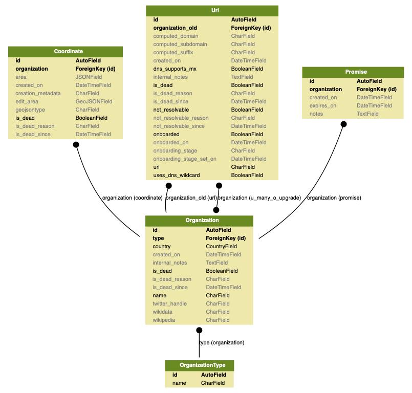 docs/source/topics/development/data_model/organizations_models.png