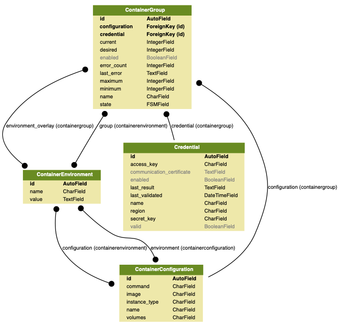 docs/source/topics/development/data_model/hypersh_models.png