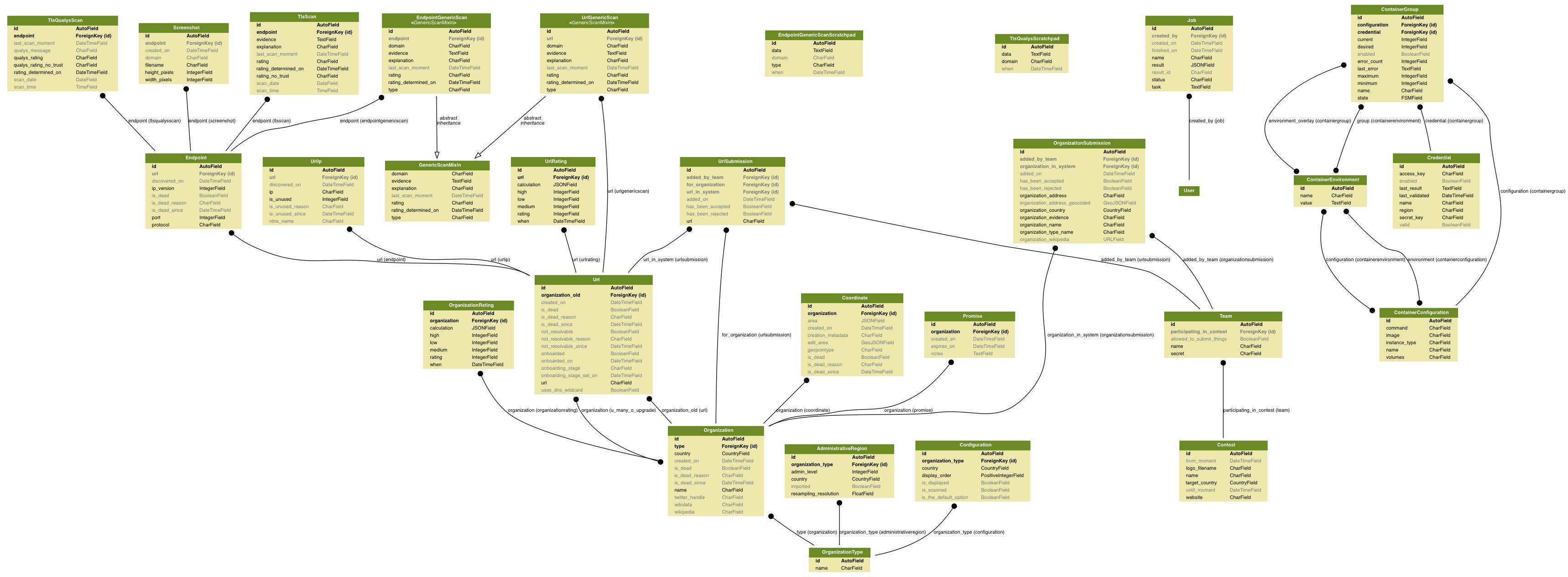 docs/source/topics/development/data_model/failmap_models.png