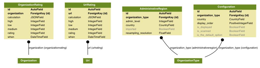 docs/source/topics/development/data_model/map_models.png