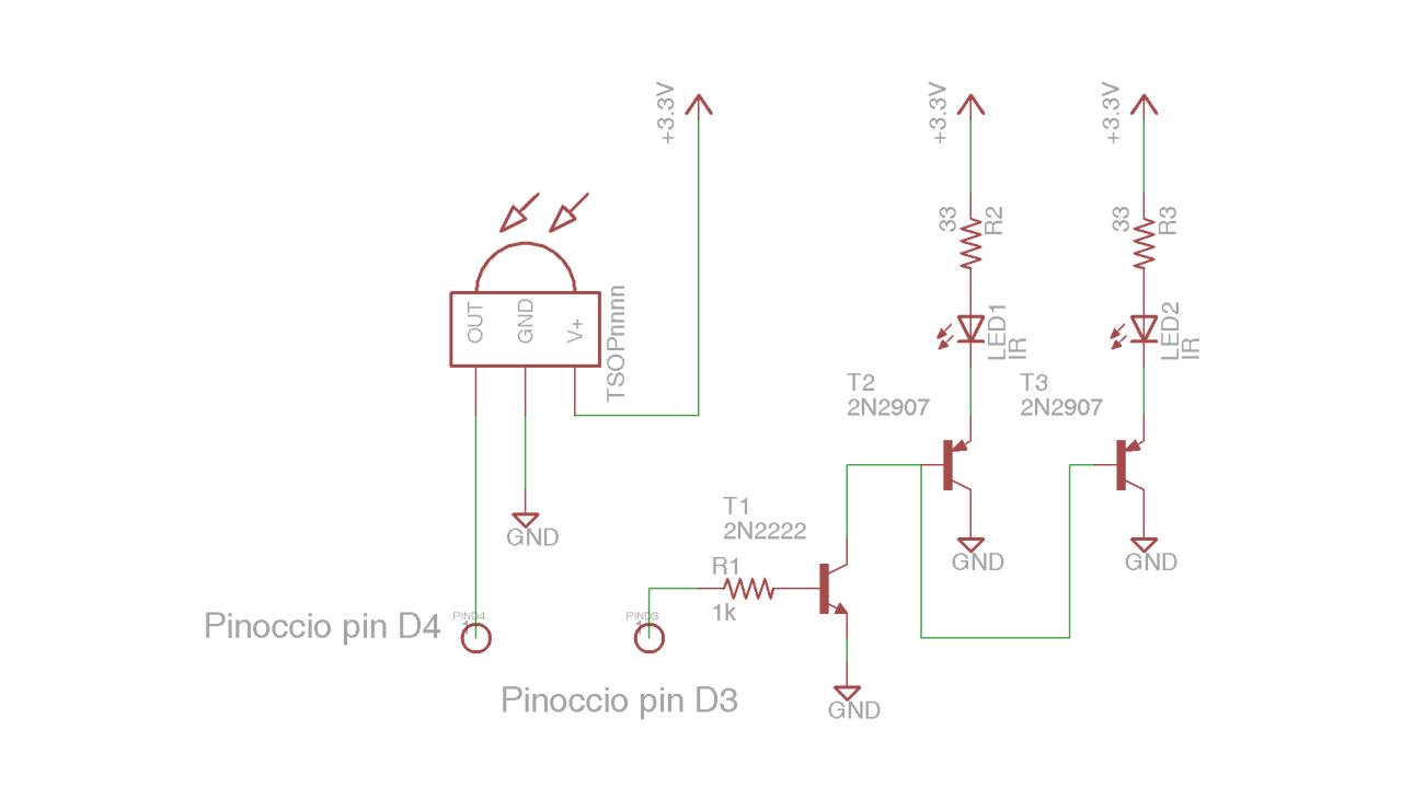 examples/pinoccio/html/iriopinoccio.png