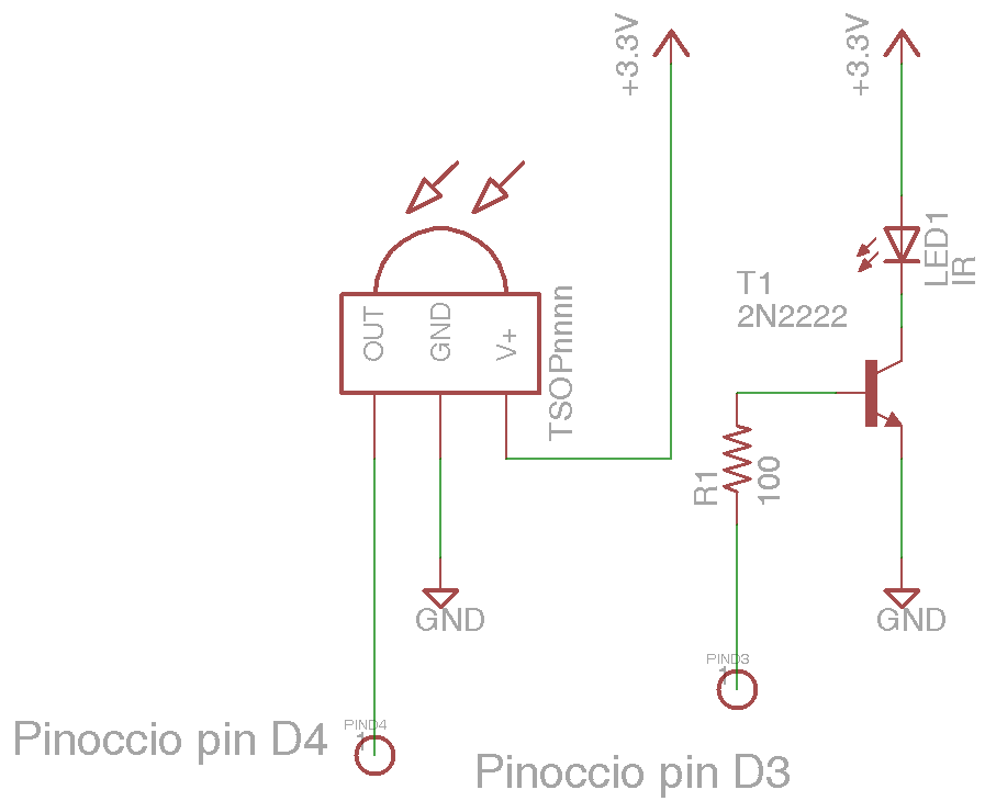 examples/pinoccio/html/iriopinoccio1.png