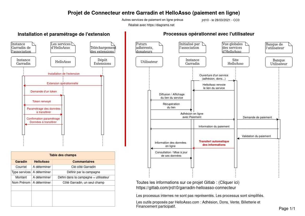 Analyse fonctionnelle Globale Garradin-HelloAsso