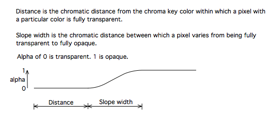 YVS Chroma Key diagram