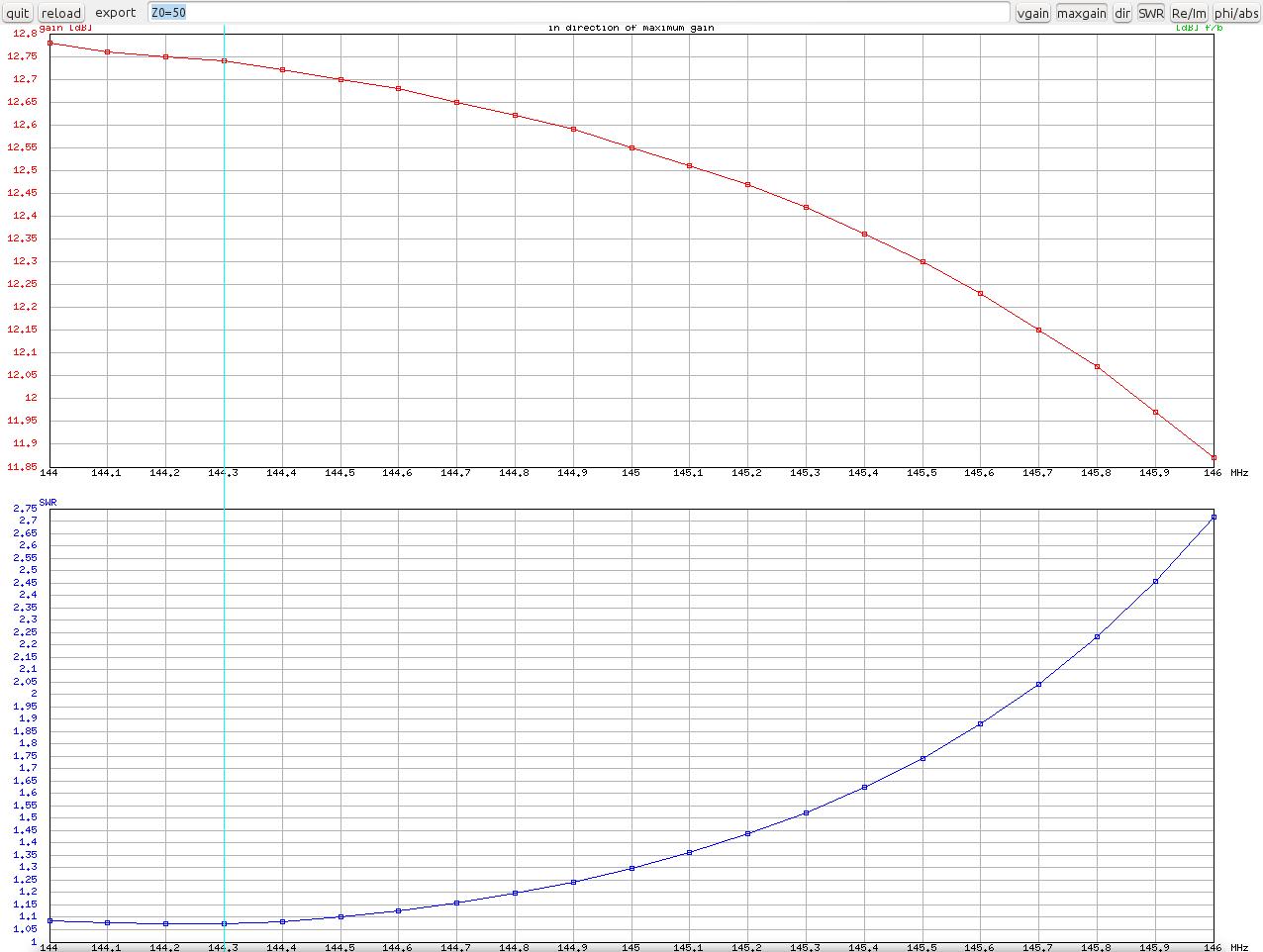 nec2/SatNOGS 6-element - Gain_SWR.png