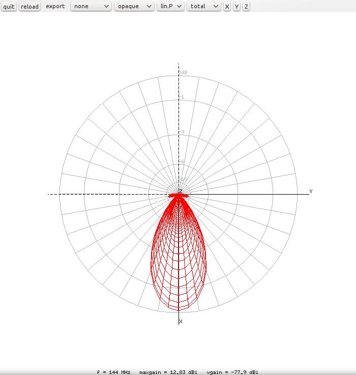 nec2/SatNOGS 6-element - Radiation pattern.png