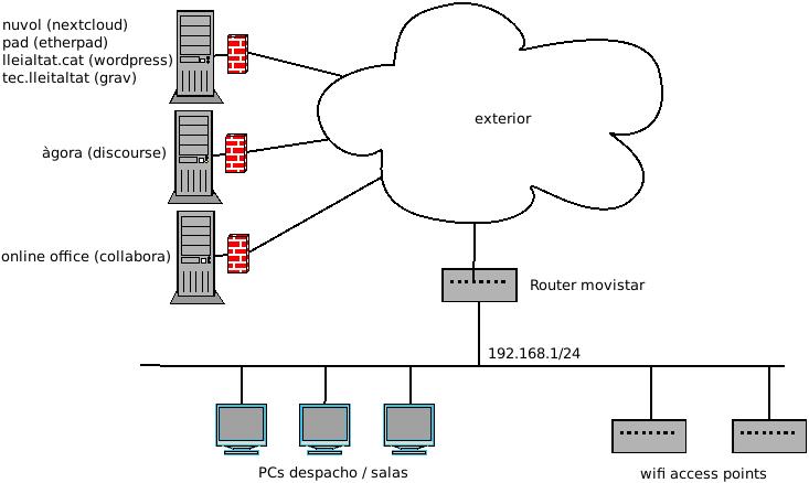 pages/04.infraestructura/04.Xarxa/xarxa general.png