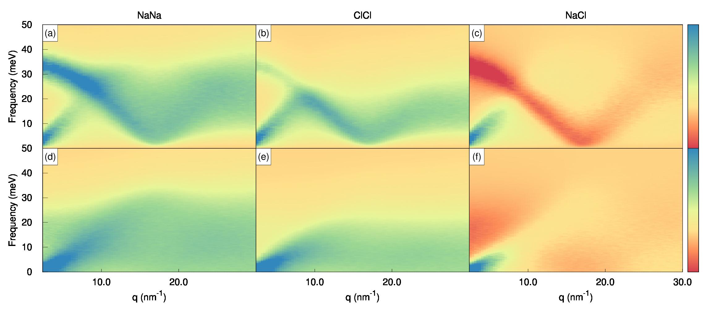 doc/examples/figs/NaCl_liquid/NaCl_partial_heatmaps.png