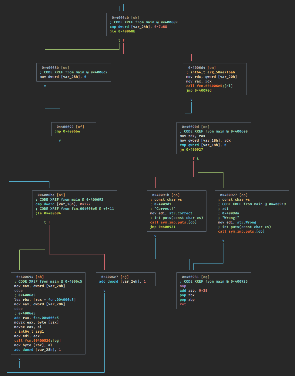 content/ctf/plaid-2020-reee/main-graph.png