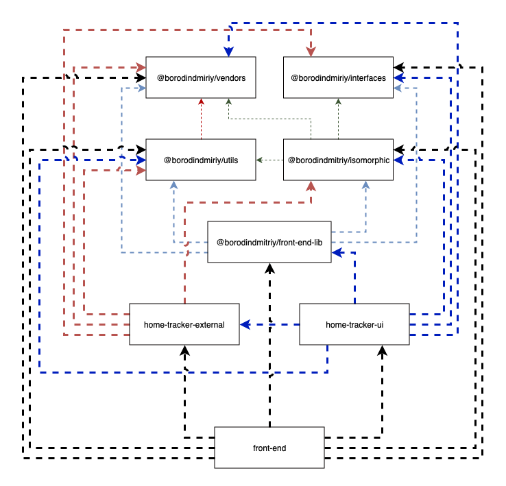 static/schematic_diagram_of_dependencies_for_home_tracker_on_package_layer.png