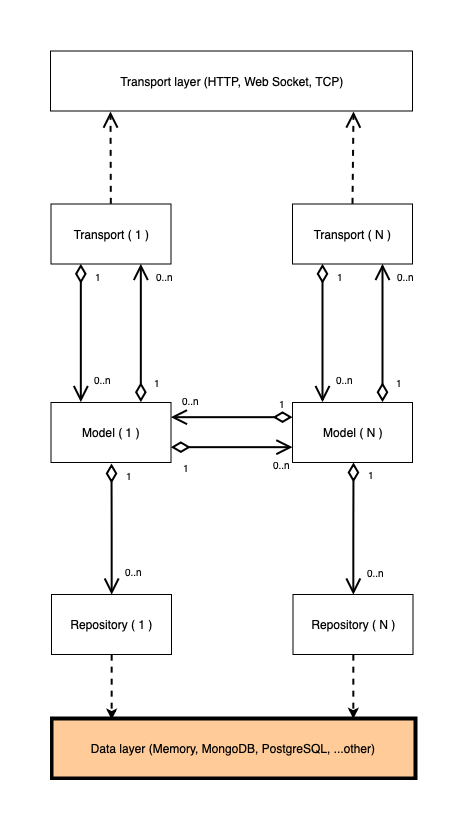 static/structure_diagram_on_applycation_layer_back_end.png
