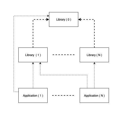 static/schematic_diagram_of_dependencies_on_package_layer.png