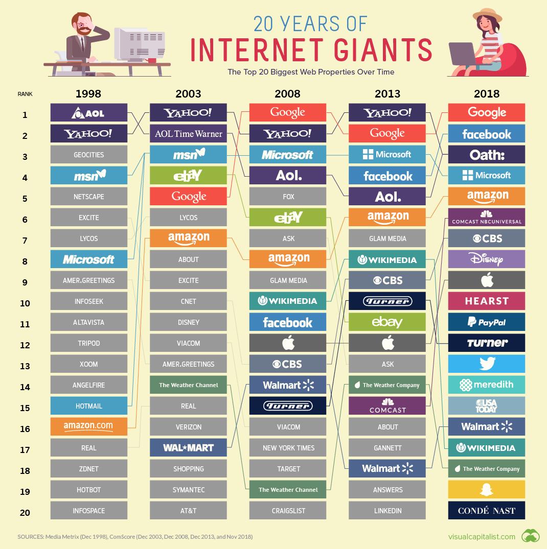 infographics/visualcapitalist-top-20-biggest-websites.png