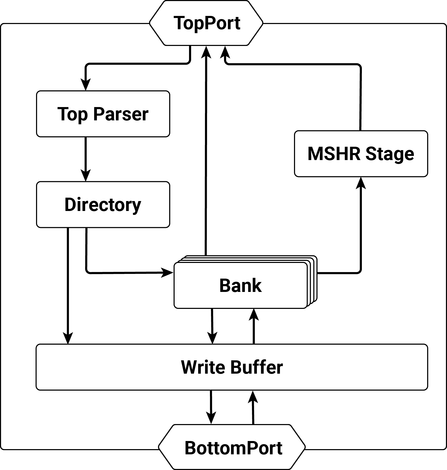 Write Back Cache Stage