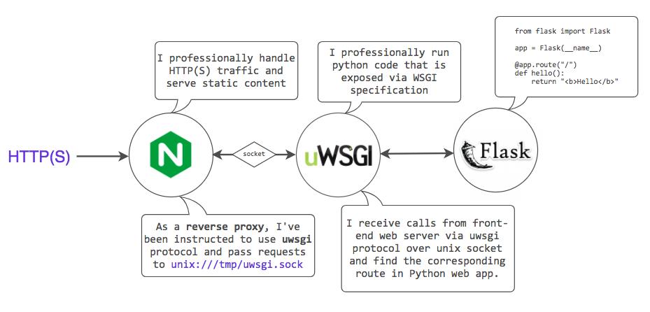 nginx_uwsgi_configured