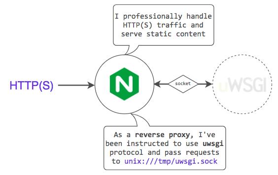 nginx_configured