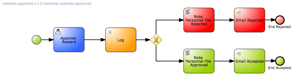 docs/demo-images/rewards-process.png
